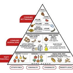 Stampa immagine!] Immagine Piramide Alimentare Da Stampare..