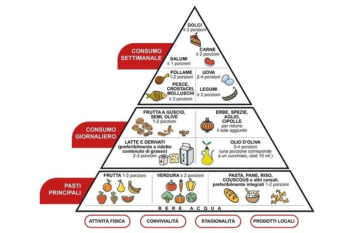 Resultado de imagen de piramide alimentare mediterranea