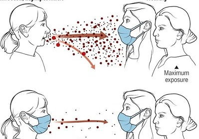 Coronavirus: la mascherina per evitare i contagi dagli asintomatici