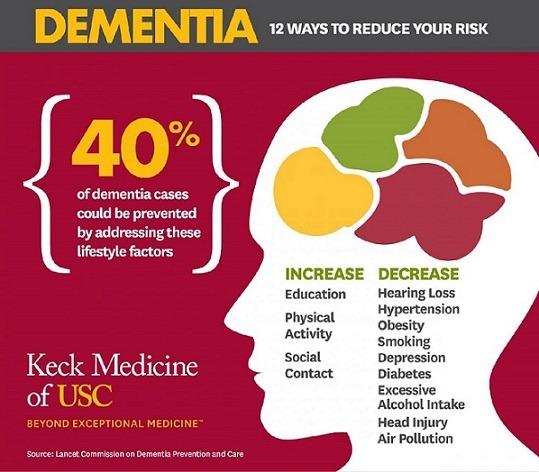 Le demenze si possono prevenire agendo su 12 fattori di rischio