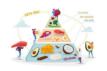 Obesità: la dieta chetogenica per perdere i chili di troppo